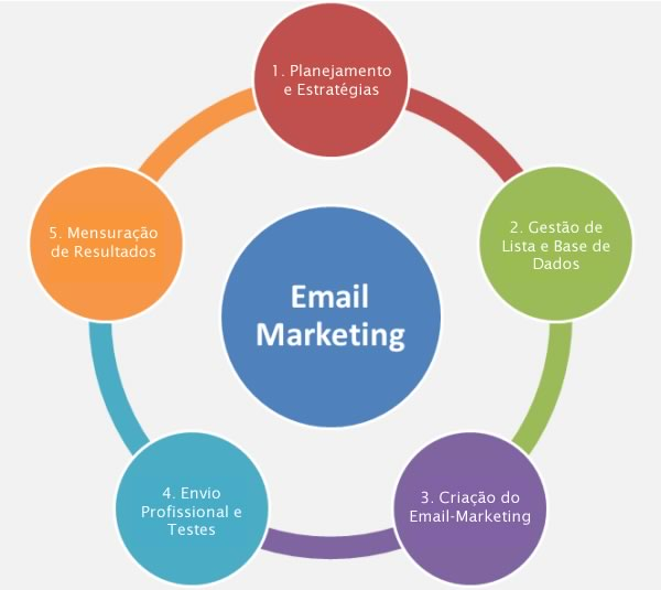 o que é email marketing e planejamento